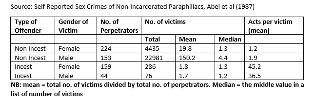 Self reported sex crimes of non incarcerated paraphiliacs